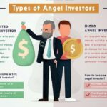 How to Become an Angel Investor for Startups